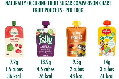 Fruit Pouches Sugar Comparison chart
