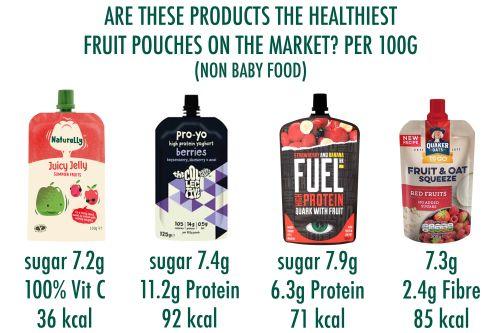 Healthiest fruit pouches on the market